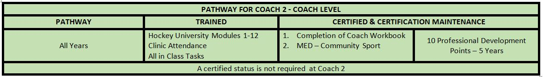 Coach Level pathyways