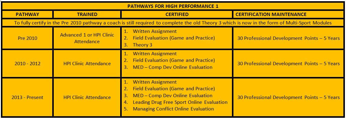 HP1 pathways