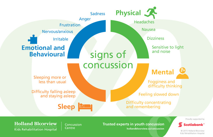 Concussion Infographics_POSTCARDS_Signs_Final