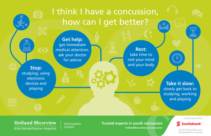 Concussion Infographics_POSTCARDS_Think