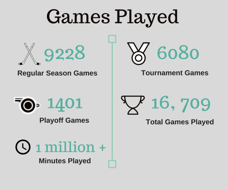 Number of Games Played (5)