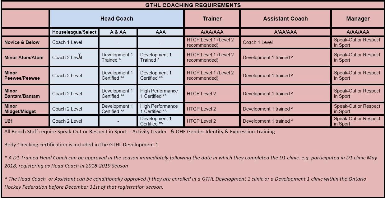 Becoming a coach gthl coachingrequirements xflitez Choice Image