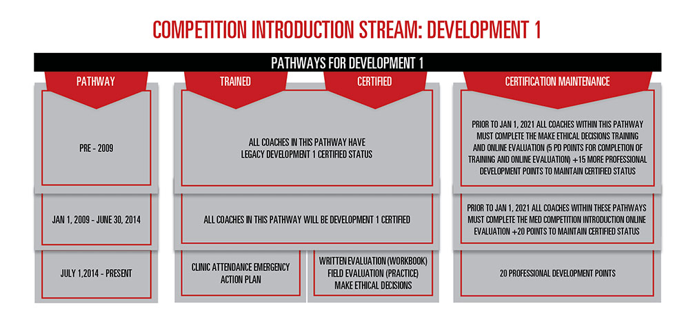 nccp_pathway_for_development_e